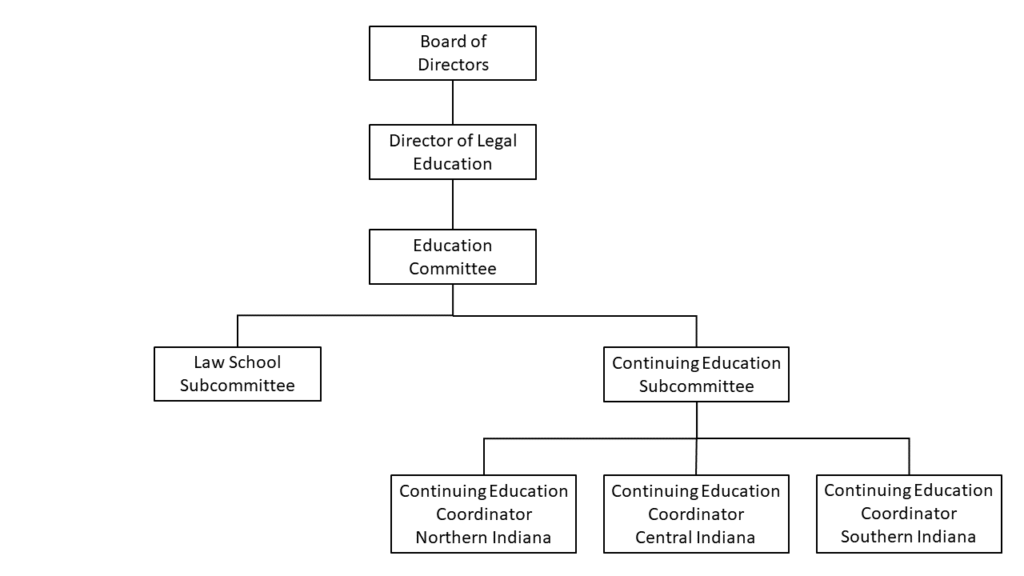 In this diagram of a hypothetical bar association education team, the Board of Directors is at the top. Under that is the Director of Legal Education, and under them is the Education Committee. Beneath this committee are the Law School Subcommittee and the Continuing Education Subcommittee. Underneath the latter subcommittee are three Continuing Education Coordinators for different parts of the state.