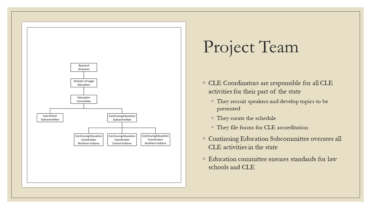 Project Team: * CLE Coordinators are responsible for all CLE activities for their part of the state + They recruit speakers and develop topics to be presented + They create the schedule + They file forms for CLE accreditation * Continuing Education Subcommittee oversees all CLE activities in the state * Education committee ensures standards for law schools and CLE