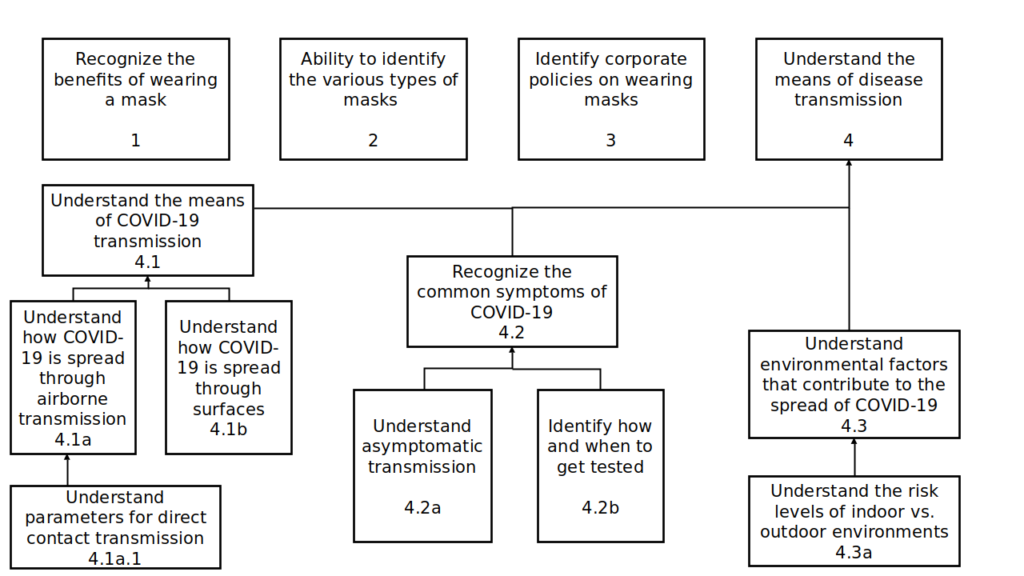 Figure 3 is a diagram showing a flowchart of the subordinate skills listed under Component 4 of this document.